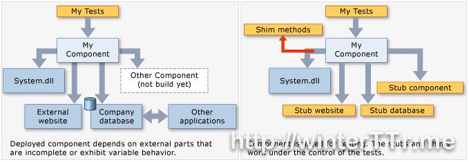 stub-shim-concept-diagram.jpg