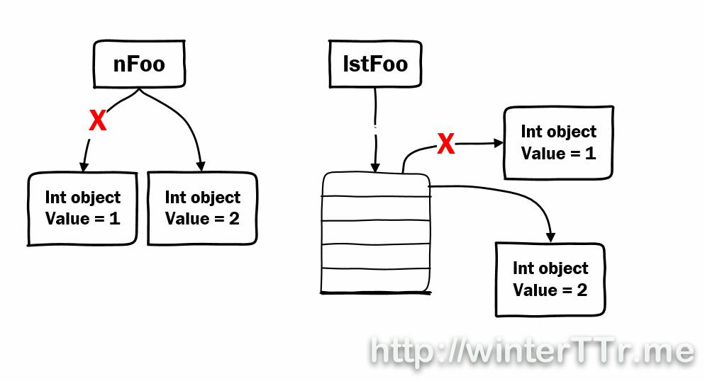 mutable-immutable-object.jpg